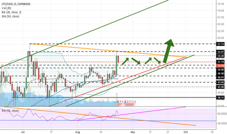 LTCUSD: Litecoin. New pattern idea. Will we coil again before breakout?