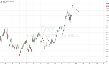 DXY: US Index, Touch Resistance