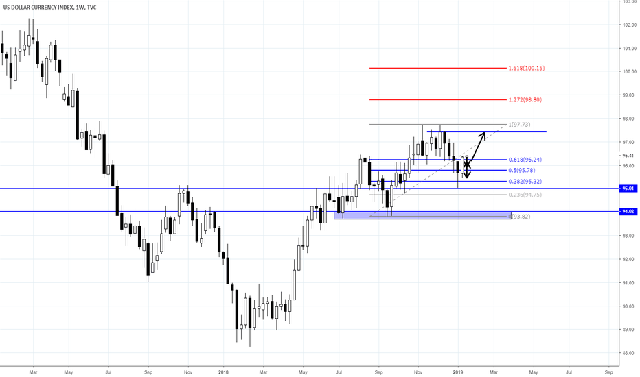 DXY: DXY UPDATE: ANALYSIS