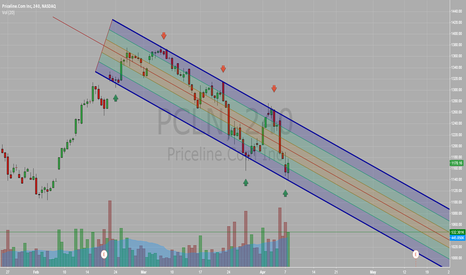 PCLN: PCLN - New Downtrend Channel