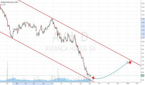 AVH: AVH AVIANCA=Stabilizing the plane after a dive