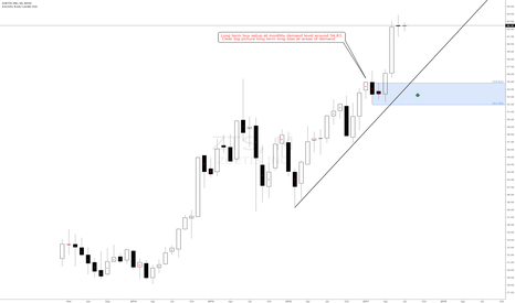ZTS: Zoetis #ZTS american Stock buy setup at monthly demand around 54