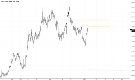 EURUSD: EUR|USD Sell