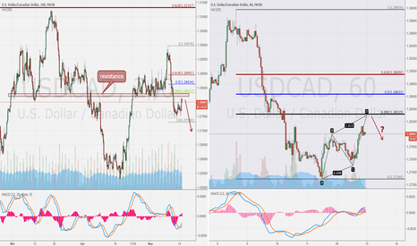 USDCAD: USD/CAD hour compare 4H