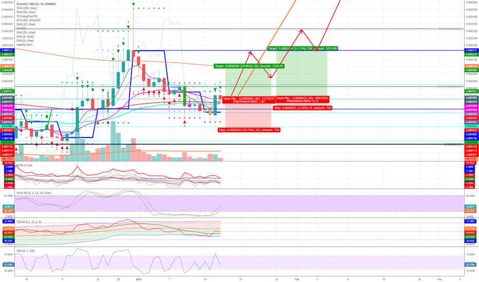 KMDBTC: KMD on its way to a double top??