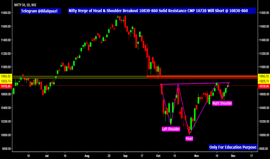 NIFTY: Nifty Verge of Head & Shoulder Breakout 10830-860 Solid Resistan