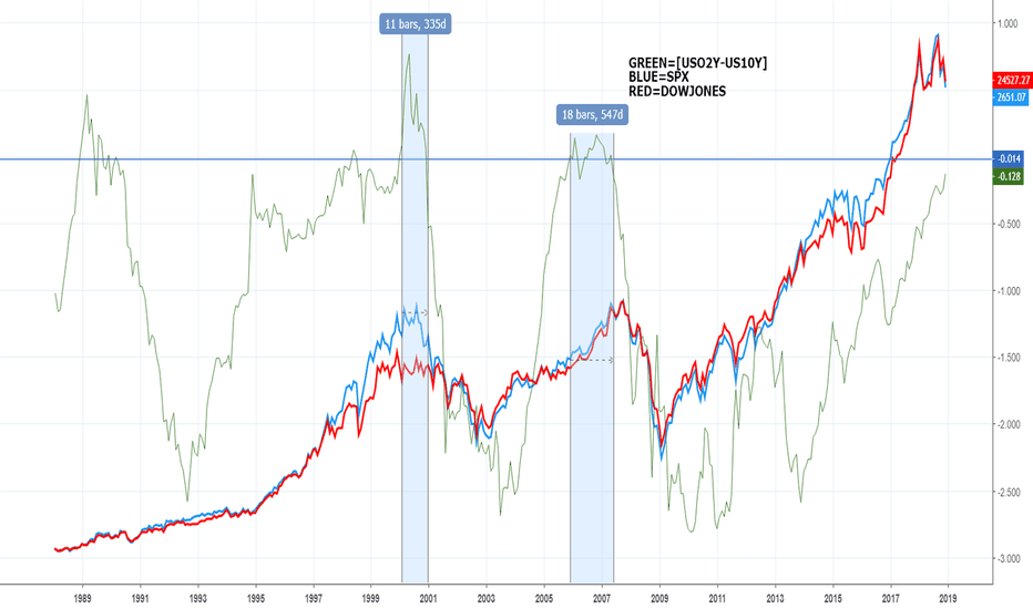 US02Y-US10Y: Equity compared with 2Y-10Y treasury Rate