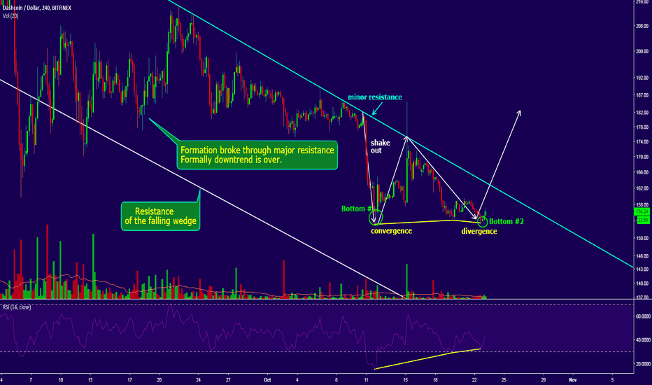 DSHUSD: DASH : RSI convergence - divergence in play
