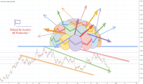 EURUSD: EURUSD – Hawkish FOMC would be no surprise…