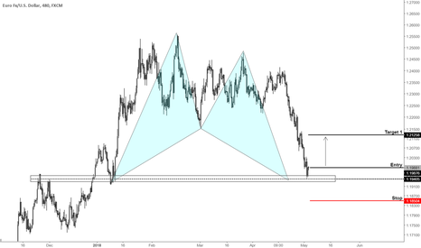 EURUSD: Looking for a bid on the Euro