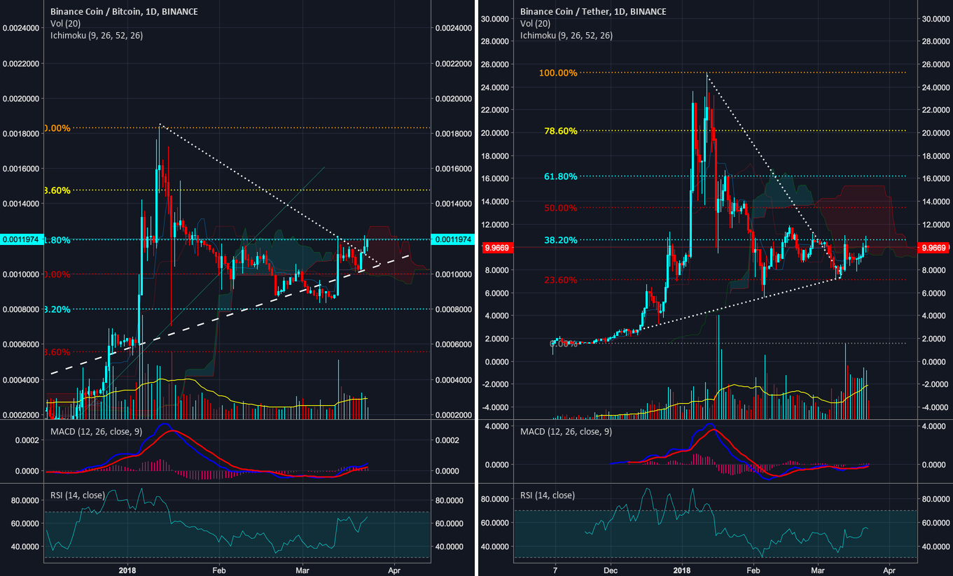 BNB - Breakout against BTC - Steady against USD