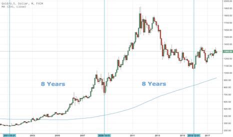 XAUUSD: Gold 8-Jahreszyklus
