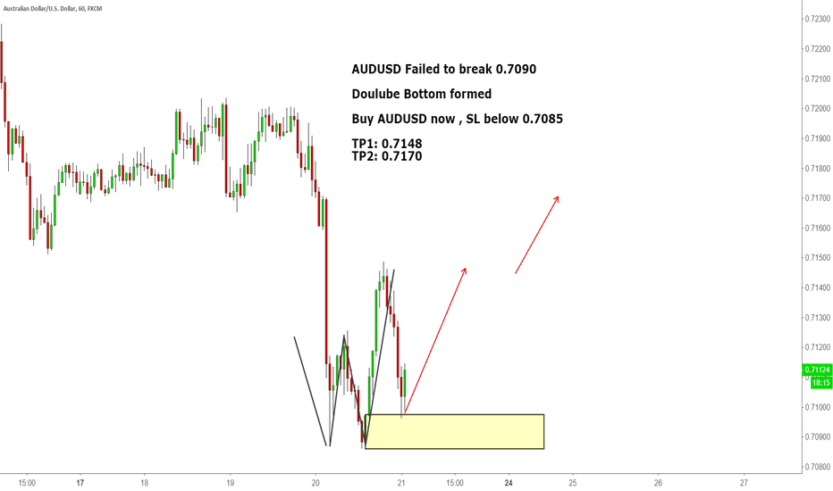 AUDUSD: AUDUSD Failed to break 0.7090
