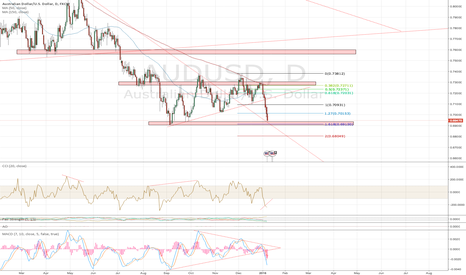 AUDUSD: AUDUSD near bull correction