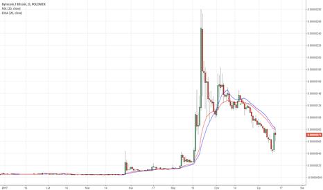BCNBTC: ByteCoin kontra Bitcoin - dwie średnie kroczące EMA - SMA - D1