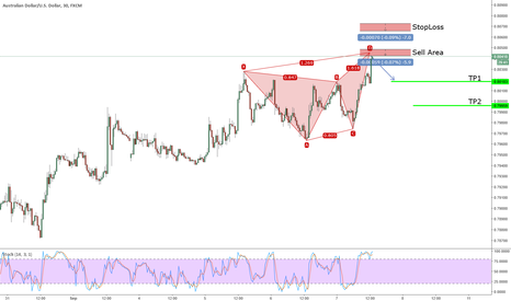 AUDUSD: Active Bearish Butterfly on AUDUSD