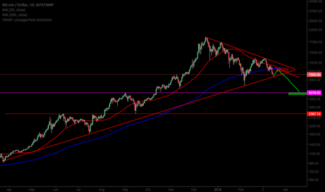 BTCUSD: Potential short for bitcoin