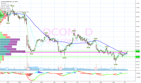 QCOM: Breaking out