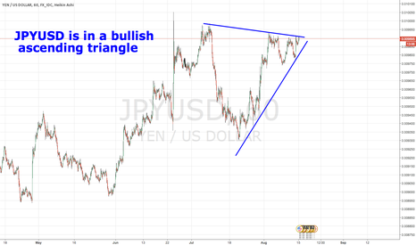 JPYUSD: JPYUSD is in a bullish ascending triangle