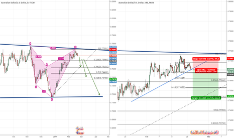 AUDUSD: Shark and channel continuation on AUDUSD
