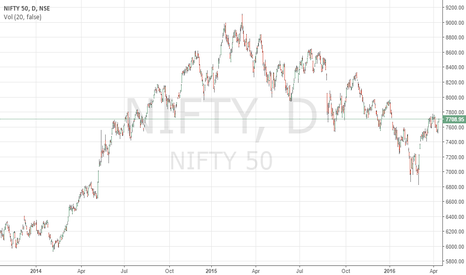 NIFTY: Short NIFTY till the end of May