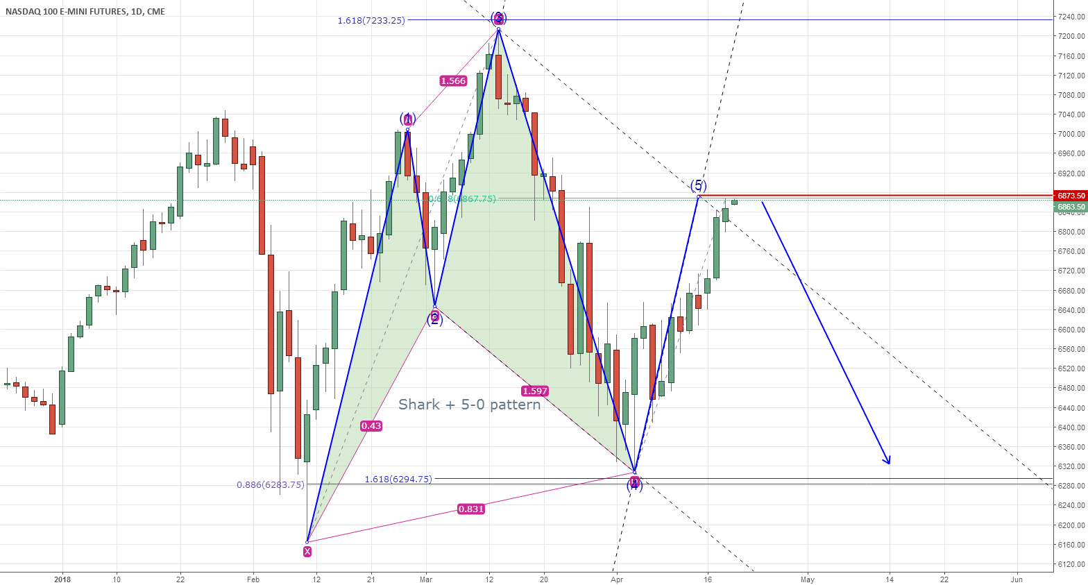 NASDAQ : bearish 5-0 pattern complete