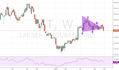 LT: triangle pattern Larsen and Toubro