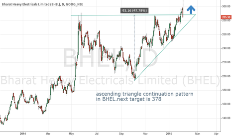 BHEL: BHEL ascending triangle pattern