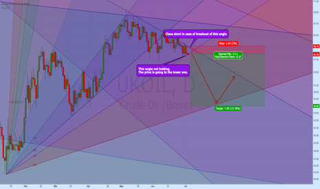 UKOIL: Short brent oil here, but be cautios