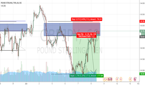 GBPJPY: Trend Continuation Short GBPJPY