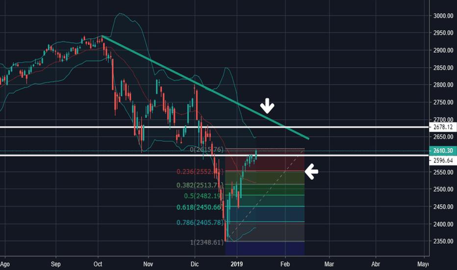 SPX: S&P 500 (Análisis)