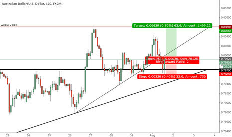 AUDUSD: UPDATE Long Opportunity