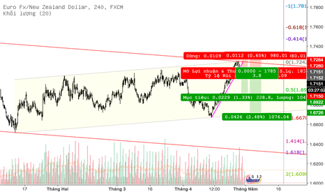 EURNZD: @EURNZD #Sell Channel
