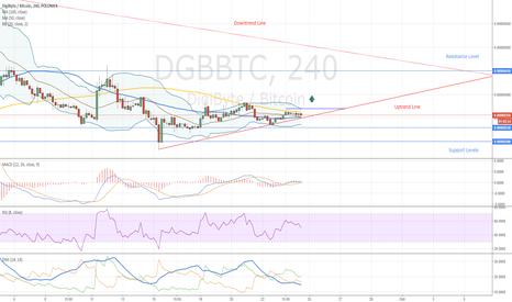 DGBBTC: DigiByte Trading Opportunity