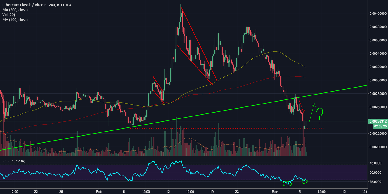 Possible Divergence for ETC