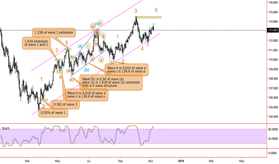USDJPY: USDJPY technical and fundamental (invalid if break above114,350)