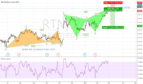 RTN: Bearish Butterfly setting up on Raytheon (RTN)