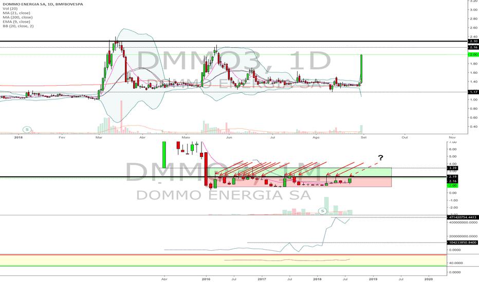 DMMO3: DMMO3 - Fechamento de Agosto de 2018
