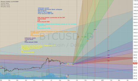 BTCUSD: LONG - fundamentals with world events