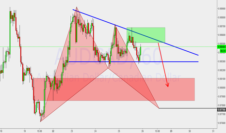 AUDCAD: Descending triangle and bat