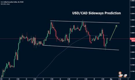 USDCAD: USD/CAD Sideways Prediction