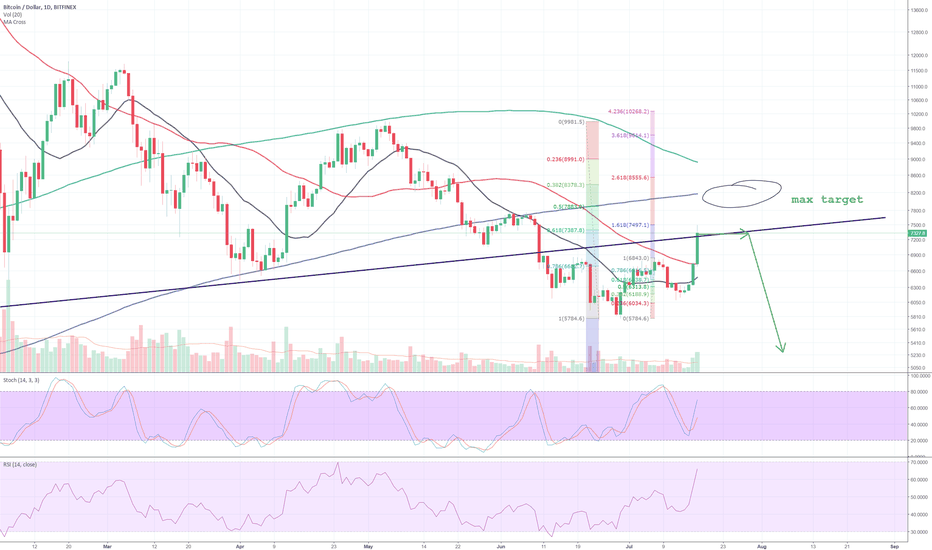 BTCUSD: BTC fake pump bravo --- max 8.3k, could drop from here too
