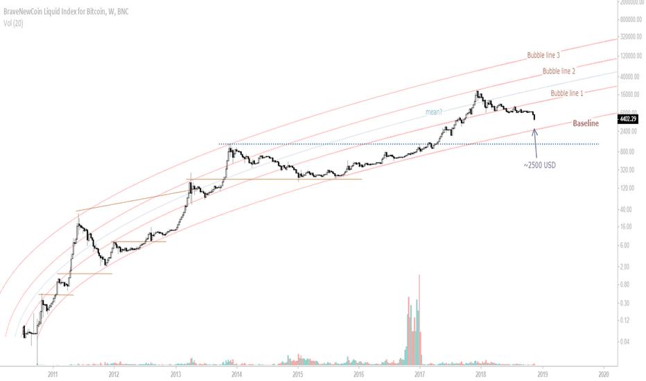 BLX: UPDATE: Bitcoin macro view, non-linear regression