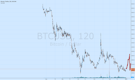 BTCUSD: Don't short a bull rally with whale support.