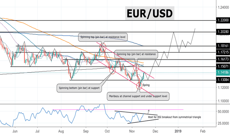 EURUSD: EUR/USD Support zone formation: ready for Long