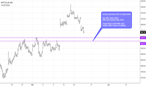 NIFTY: Short Term Call Nity Long