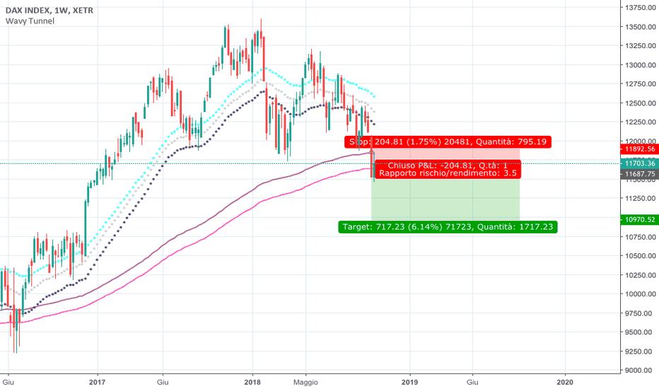 DAX: DAX Inizio trend ribassista