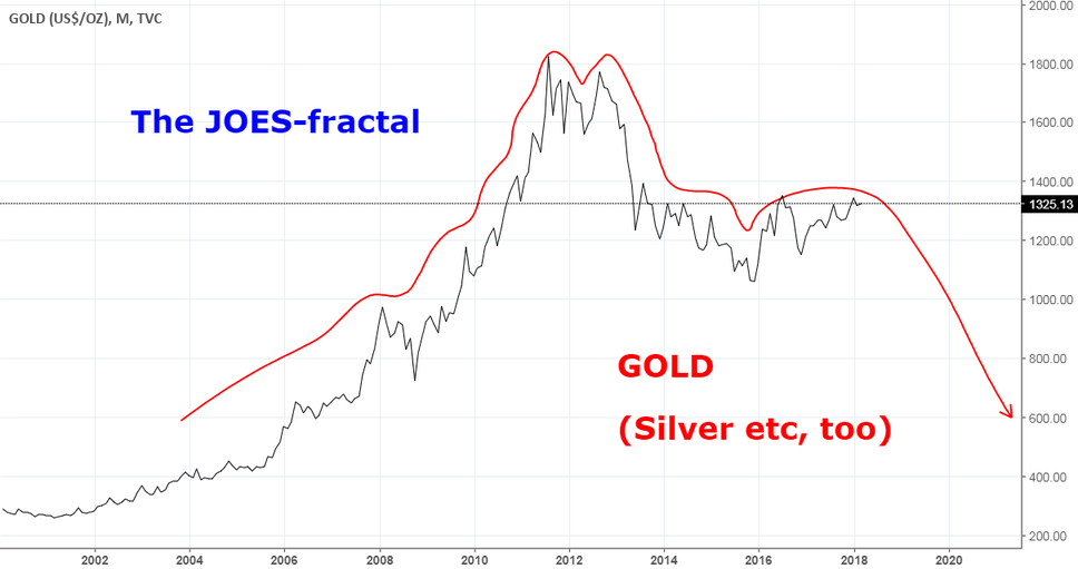 The JOES-fractal: GOLD, SILVER etc following the JOES-fractal