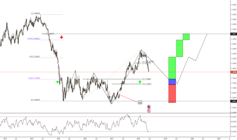 EURUSD: Trading Plan