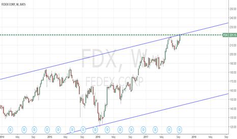 FDX: Weekly chart